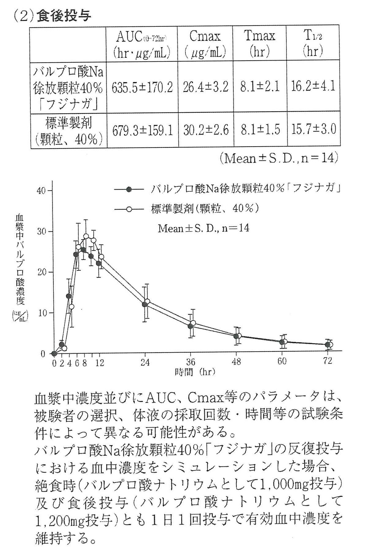 ナトリウム 徐 錠 放 バルプロ 酸